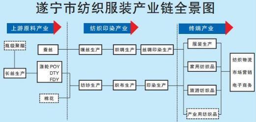 遂宁努力建成西部重要纺织工业基地【生活】